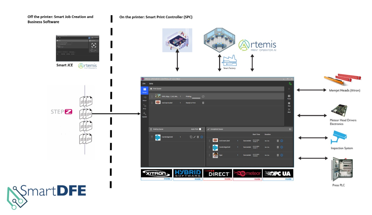 SmartDFE HYBRID Software